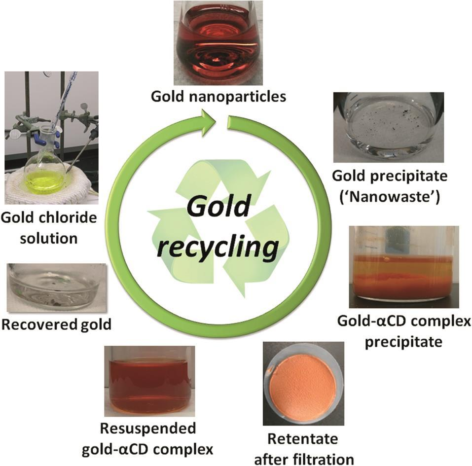 A shining example of gold recycling | Research | Chemistry World