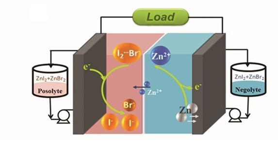Bromide makes the potential difference to flow battery