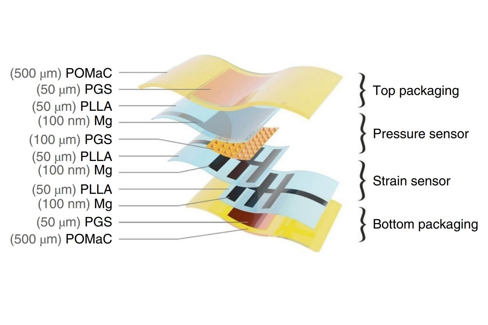 Surgical sensor tracks healing and then simply fades away