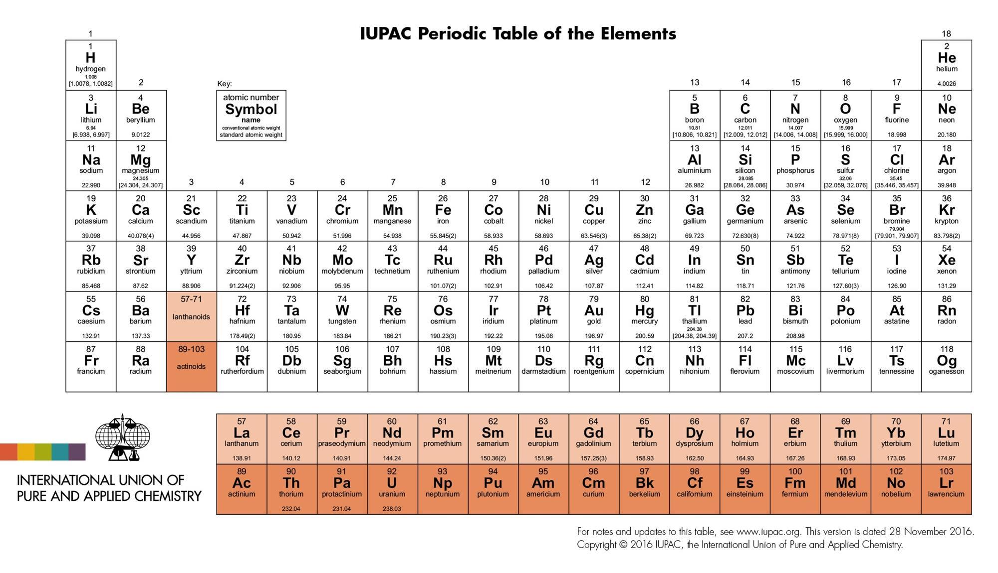 New Rationale For 15 Element Wide F Block Research Chemistry World