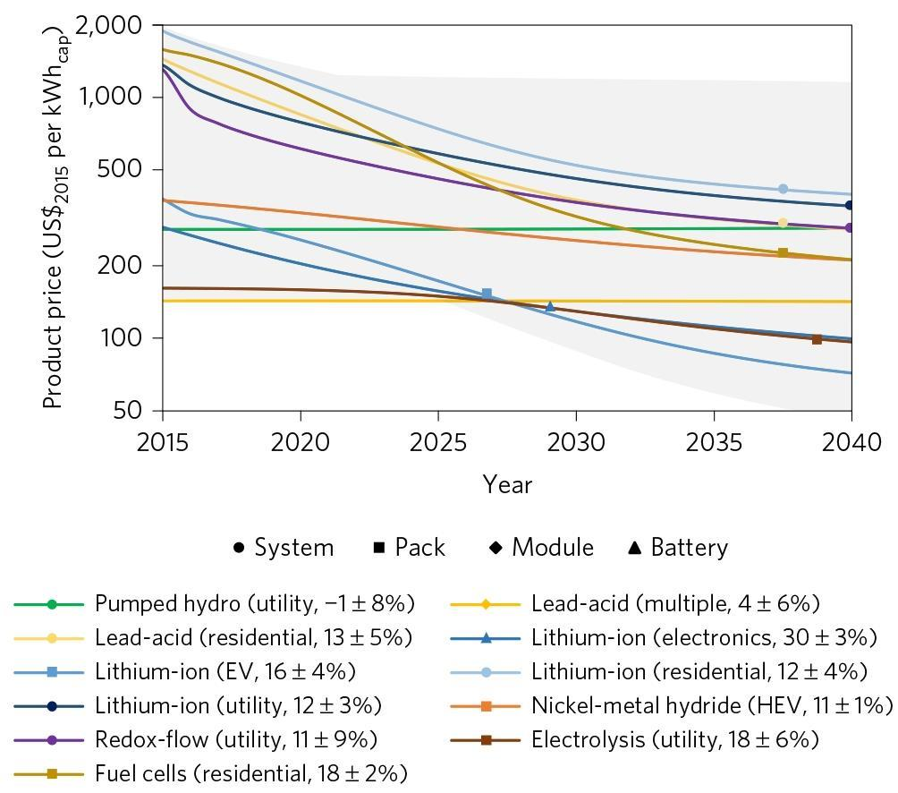 Energy storage prices forecast to tumble | Research | Chemistry World