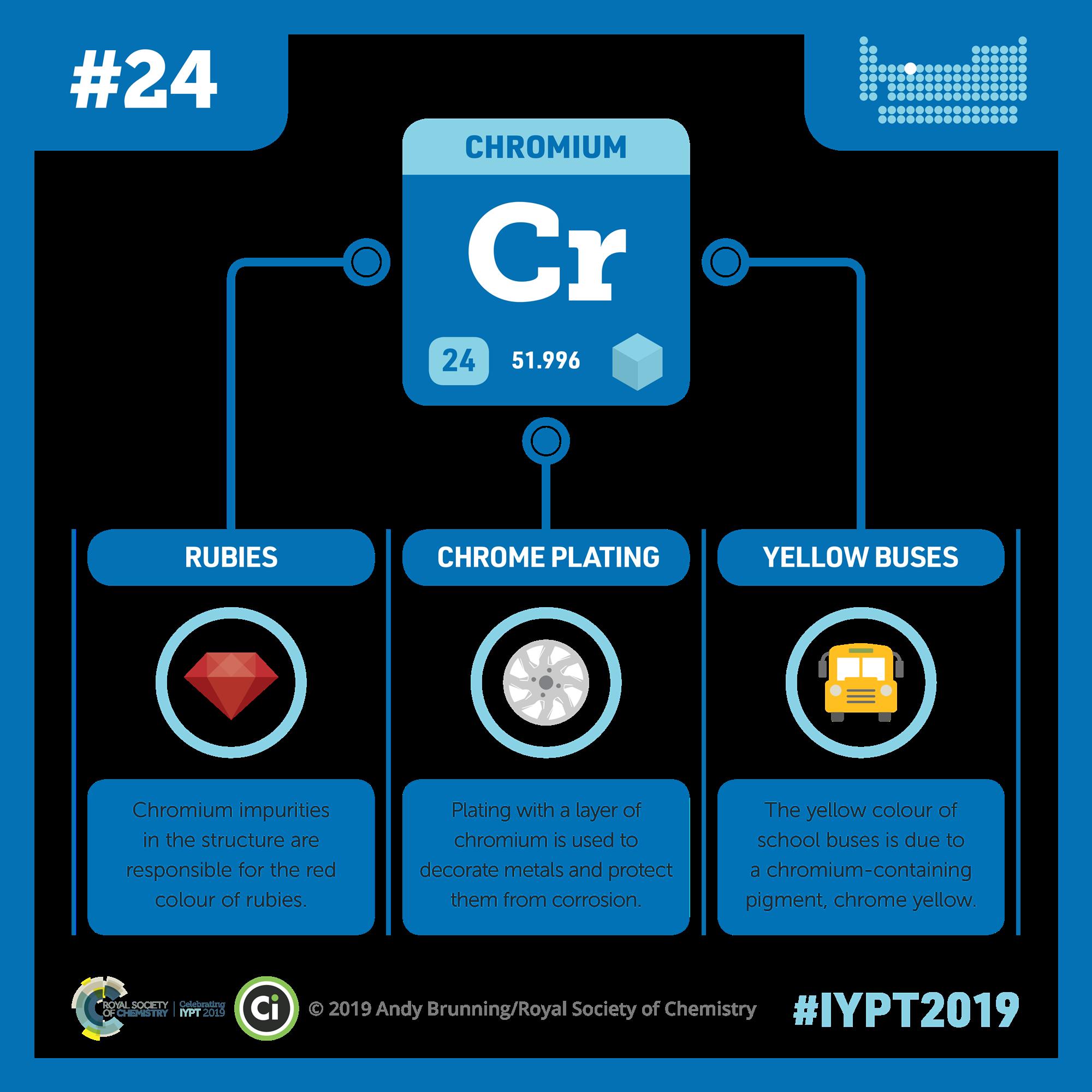 Chromium | Podcast | Chemistry World