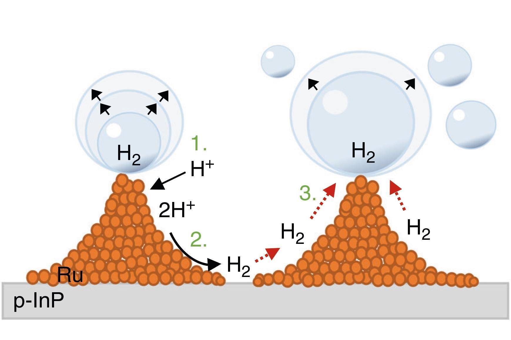Water splitting demonstrated in microgravity | Research | Chemistry