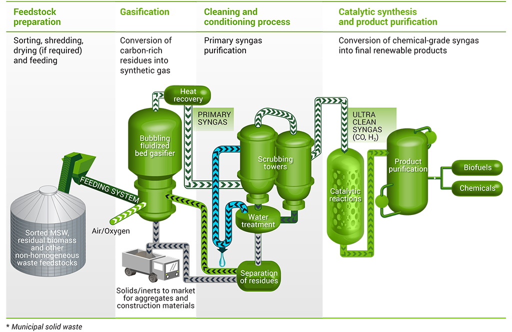 Outline for Europe's first waste to methanol plant