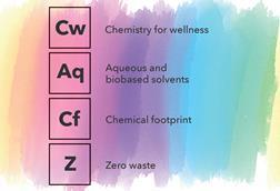 An image showing images from the Periodic Table of Sustainability