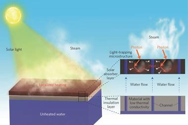 Schematic diagram of an interfacial steam generation system