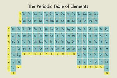 An image showing an upside down periodic table of elements