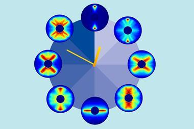An image showing the different stages of the molecule's periodic rotation repeat after about 82 picoseconds