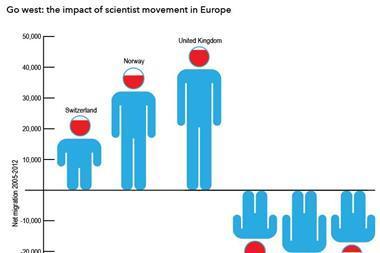 Scientist movement