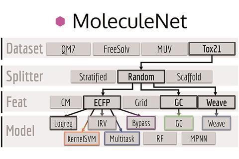 MoleculeNet diagram