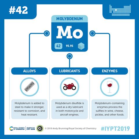 Compound Interest - Molybdenum