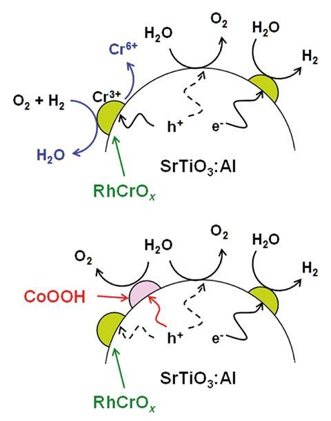 A scheme showing the deactivation mechanism of RhCrOx/SrTiO3:Al and stabilisation of RhCrOx/SrTiO3:Al by CoOOH
