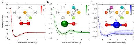 Charts and figures showing how quantum 'hardware' can be applied to quantum chemistry
