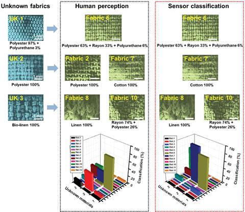 A graphic showing Tactile sense by human and machine learning compared with 3 unknown fabrics to predict the closest one among the previously experienced 12 fabrics