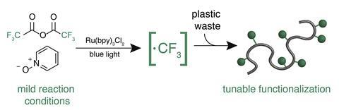 A scheme showing the controlled functionalised of commodity plastics