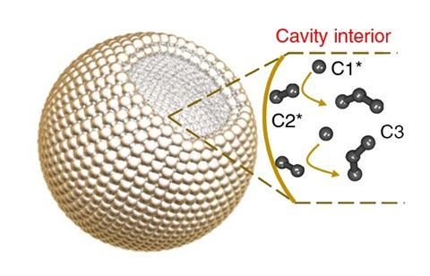 A schematic that shows how the cavity confinement effect promotes C2 species binding and further conversion to C3