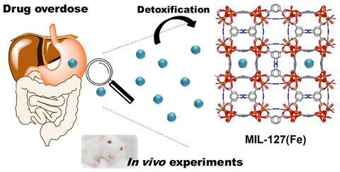 Metal–organic frameworks as efficient oral detoxifying agents
