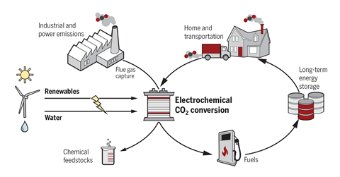 A scheme showing the electrochemical conversion of CO2