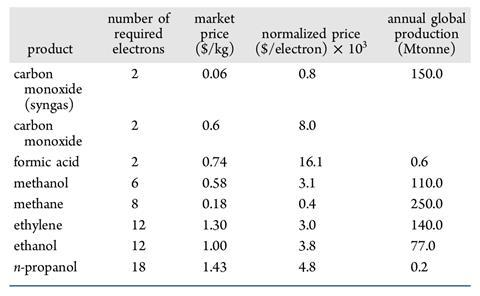 A table showing the market Price and Annual Global Production of Major CO2 Reduction Products