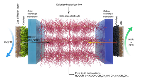 An image showing a schematic illustration of the CO2 reduction cell with solid electrolyte