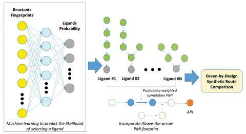 A scheme showing the holistic assessment of different synthetic route options