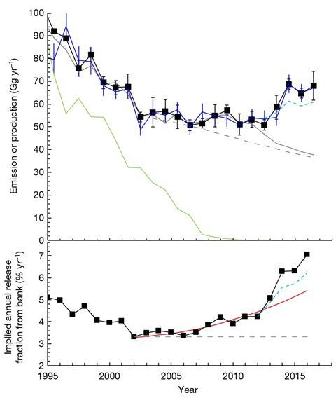 NOAA finds rising emissions of ozone-destroying chemical banned by Montreal Protocol