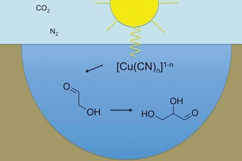 Solvated-electron production using cyanocuprates is compatible with the UV-environment on a Hadean–Archaean Earth