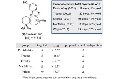 A summary of the enantioselective frondosin B syntheses reported to date