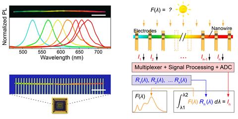 Schemes explaining the world's smallest spectrometer