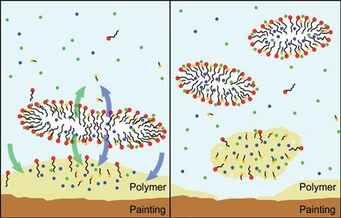 Cleaning unwanted polymer from a painting