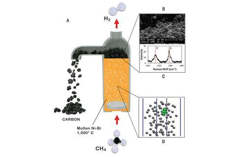 Hydrogen production with a Ni-Bi molten catalyst.