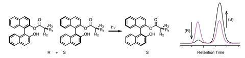 A scheme showing the enantioenrichment of racemic Binol by way of excited state proton transfer
