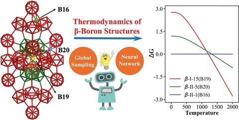 Atomic Structure of Boron Resolved using Machine Learning and Global Sampling: By combining machine learning with the latest stochastic surface walking (SSW) global optimization, we 3 explore for the first time the potential energy surface of b-B
