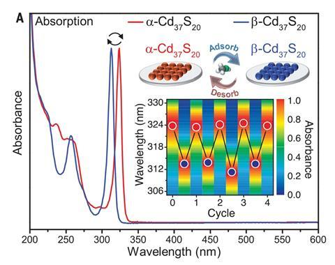 A spectrum showing the absorption of pristine cluster isomers a-Cd37S20 and b-Cd37S20