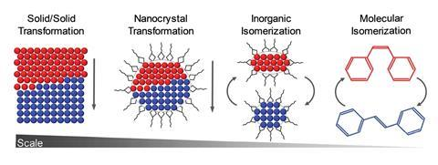 An image showing the process of inorganic isomerization
