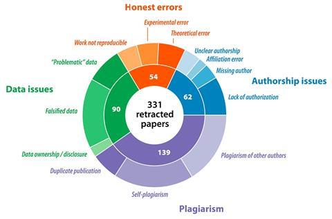 An image showing the breakdown of the reasons listed for retraction