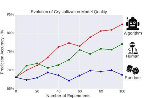 Graph of eveloutio of crystallisation model quality