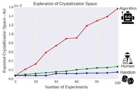 Graph of explored crystallization space