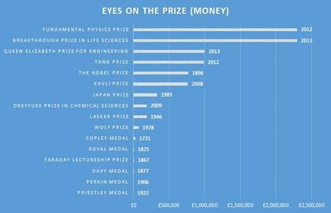 A graph showing the prize money associated with different awards