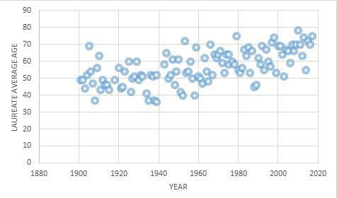 Nobel prize age