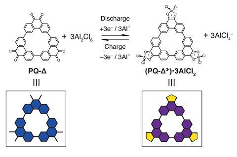 The charge-discharge cycle in the triangular redox-active macrocycle