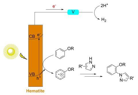 An scheme showing the photoelectrocatalytic arene C–H amination