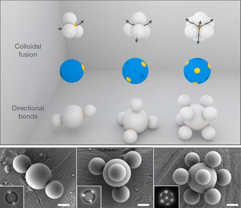 Diagram and SEM showing patchy particles with particles directionally sticking to patches