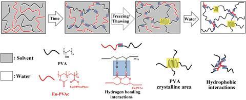 Five freeze-thaw cycles gave rise to the crosslinks behind the hydrogel's impressive properties