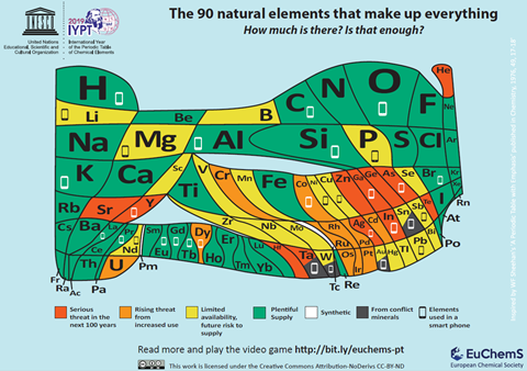 An image showing the EuChemS Periodic Table