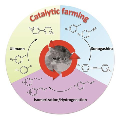A scheme representing catalytic farming