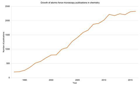 Graph showing the growth of AFM publications in chemistry - revised