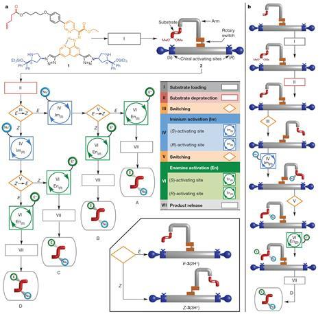 enantioselective machine