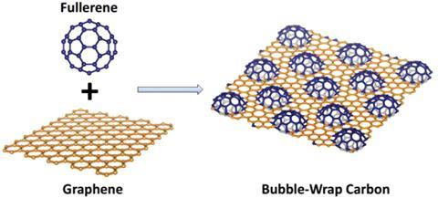 Graphene and fullerenes make bubble wrap carbon