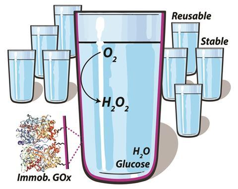 An illustration showing self-deoxygenating glassware